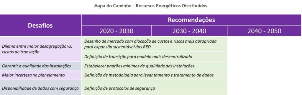 Tabela desafios e recomendações para RED