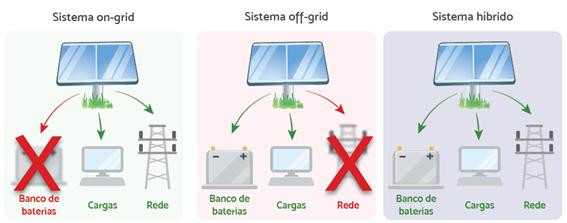 sistema híbrido de energia